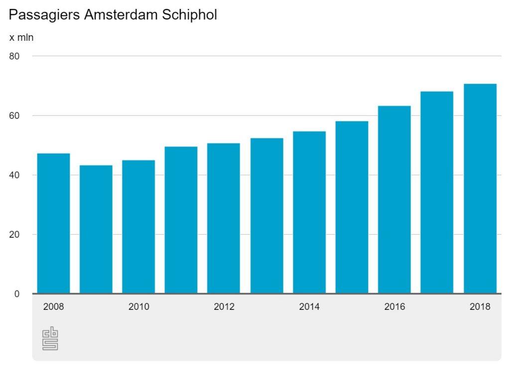Schiphol Passagiers 2018